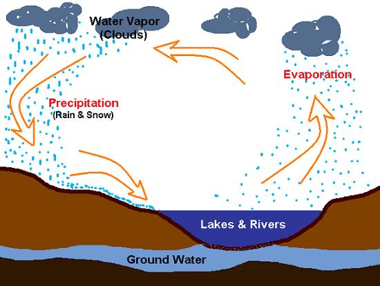 Water Cycle Lesson Worksheet My Schoolhouse Online Learning – Water Cycle Worksheet High School